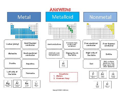 printable periodic table showing metals and nonmetals metals nonmetals metalloids cut paste activity