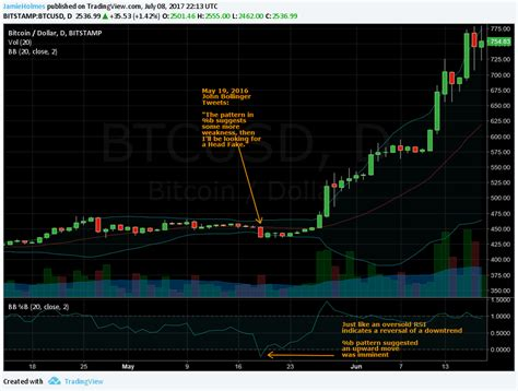 pattern day trader cryptocurrency bitcoin a guide to trading cryptocurrency part 5