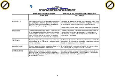 Modelo Curricular Sociocognitivo Curriculum