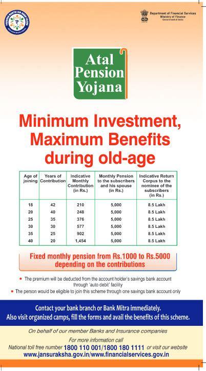 Ssn Mba Average Salary by Social Security Scheme Atal Pension Yojana Sanoob Sidiq