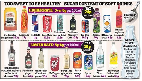 highest caffeine content energy drink uk soft drink firms ready to sue sugar tax as george
