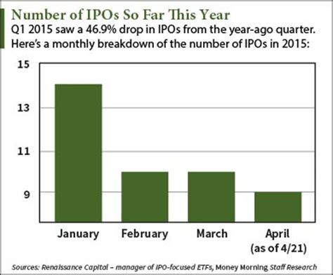 Ipo Deal Calendar This Week S Upcoming Ipo Calendar Led By Self Storage Reit
