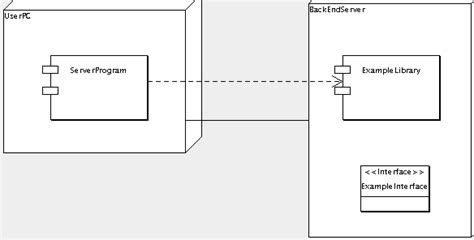 component relationship diagram deployment diagram relationships images how to guide and