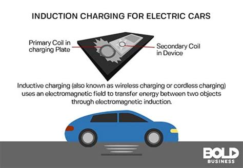 electromagnetic induction vehicles electric cars to charge while moving bold business