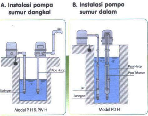cara membuat filter air tanpa listrik sumur dalam sumur dangkal jasa pengeboran air bandung