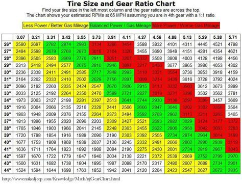 Jeep Jk Gear Ratio Jk Gear Ratio Chart Car Interior Design