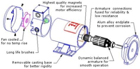 permanent magnet motor dc joliet technologies permanent magnet dc motors