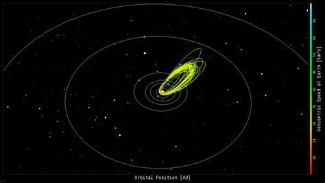Phaethon Plot Diagram