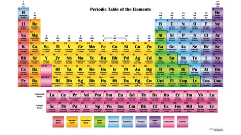 printable periodic table in color periodic table chart science notes and projects