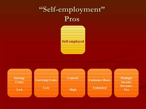 8 Cons Of Being Self Employed by Part Five Pros And Cons Of Self Employed Model