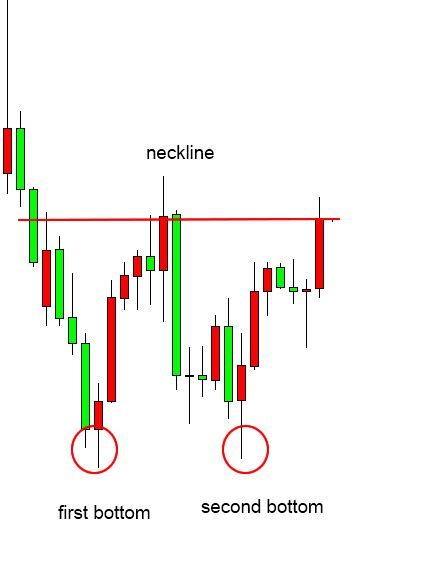 candlestick pattern babypips the anatomy of a candlestick chart candlestick patterns