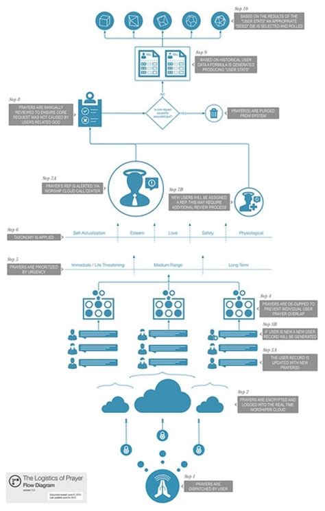 prayer flowchart 65 best images about ia diagrams flow charts on