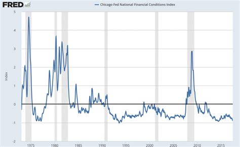 K Fed In Chicago Searches For 2 by Economicgreenfield Chicago Fed National Financial