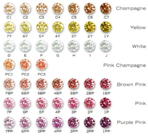 color of diamonds further discussions on the color scale the