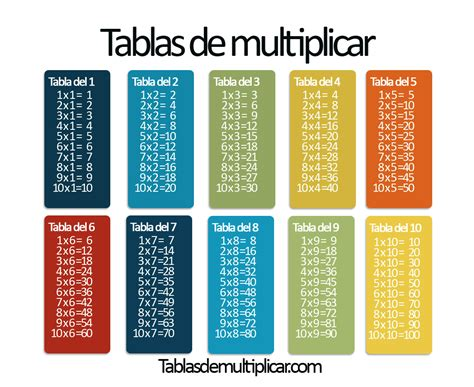 tablas de multiplicar del 1 al 10 para imprimir tablas de multiplicar tablas de multiplicar del 1 al 10 tablasdemultiplicar com