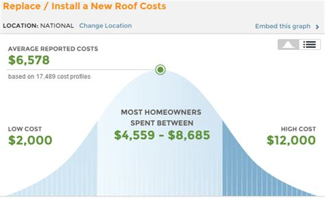 roof replacement cost roofing cost guide