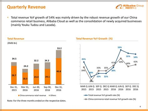 alibaba q3 earnings alibaba group holding limited 2017 q3 results earnings
