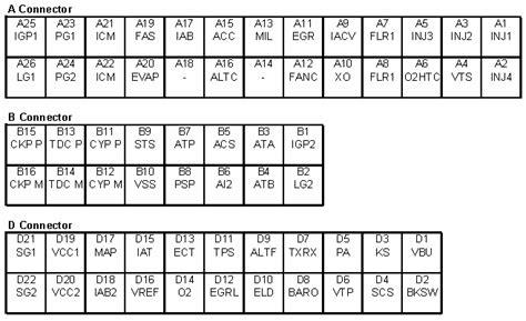 acura tsx b12 service ecu connectors