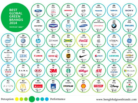interbrand best global brands ford tops interbrand s forth annual ranking as the