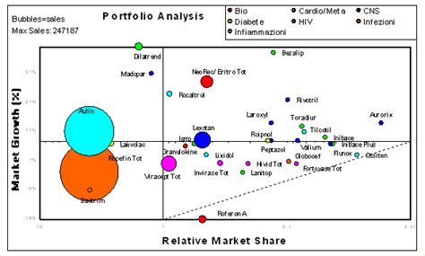 portfolio analysis template picture 1 exle of growth bcg product portfolio