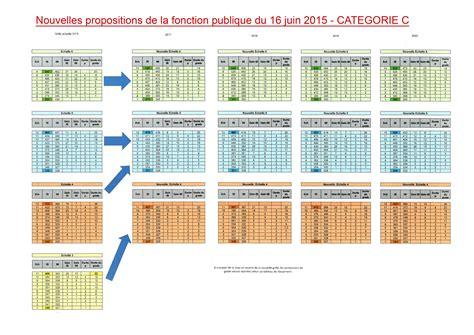 nouvelle grille fonctionnaire 2016 2017 2018 cat b ppcr nouvelles propositions de grilles salariales