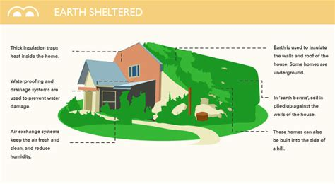 creating eco sustainable homes that don t cost the earth infographic meet the ultra efficient homes of the future