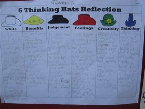design thinking reflection questions 6 thinking hats reflection sheets check out the creative