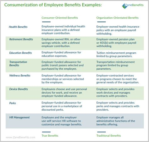 employee benefits package sle templates resume