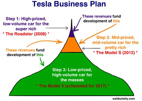 what layout strategy deals with low volume high variety production how tesla will change the world business insider