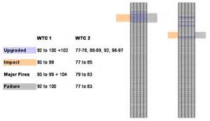 another amazing coincidence related to the wtc