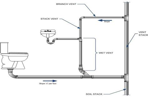 Vent Plumbing by Plumbing Venting Diagrams Images