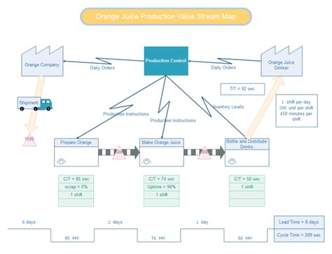value stream mapping template visio images templates