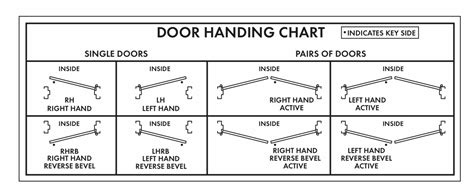 door swing door swing chart determining door handedness door