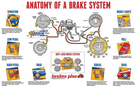 brake fluid flush cost brakes brake pads brake service repair brakes plus