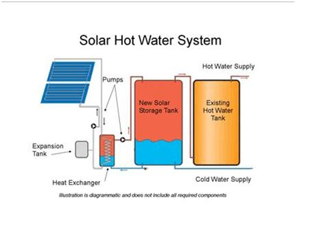 Itech Energy Water System by Renewable Energy Colorado Solar Electricity And Wind