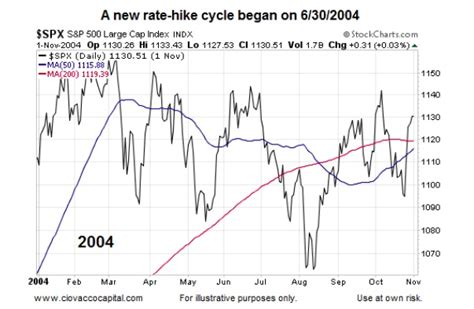 Womansavers Research And Rate Before You Date what history says about fed rate hike cycles and stocks