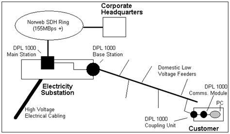 layout jaringan internet indahnya berbagi internet pakai kabel listrik