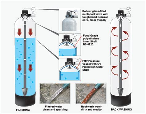 Water Filter Penjernih Air Media Filter Tabung Filter Air Atau Alat Penjernih Air Terbaik Dan