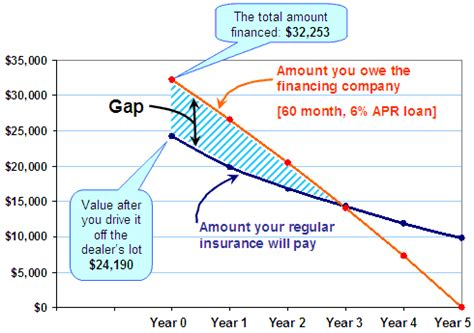 gap auto insurance explained    call today