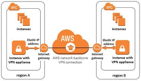 aws section 9 multiple region multi vpc connectivity aws answers