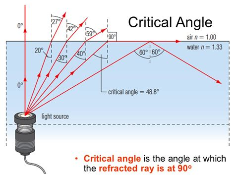 diagram of critical angle total reflection and the critical angle ppt