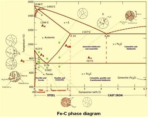carbon steels and the iron carbon phase diagram