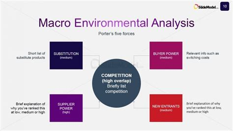 design for the environment case study porter s five forces slide design for case study slidemodel