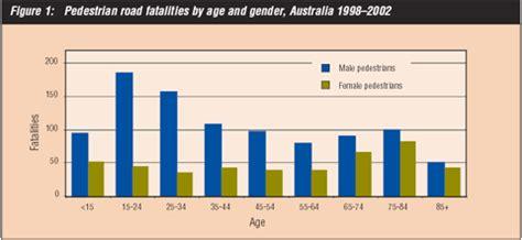 motor vehicle accidents statistics australia impremedia.net