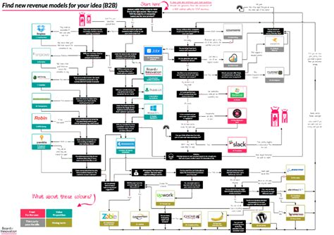 b2b sales process flowchart 27 revenue models for b2c b2b board of innovation