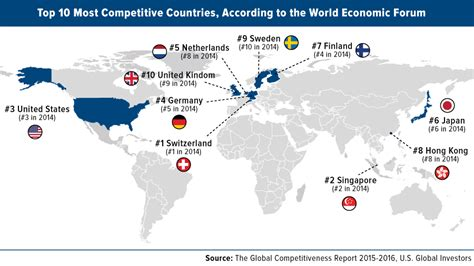 Switzerland And Singapore Top U.S. In Global
