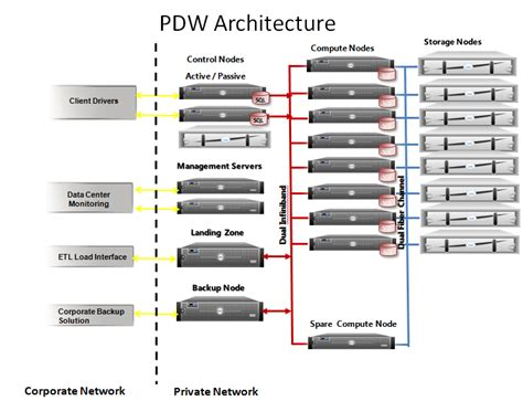 architecture of data warehouse with diagram introduction to microsoft sql server parallel data