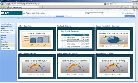 sharepoint dashboard templates the key to business dashboard integration mrc s cup of