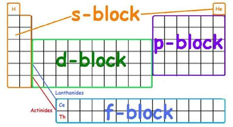 printable periodic table with orbital blocks jahschem electron address