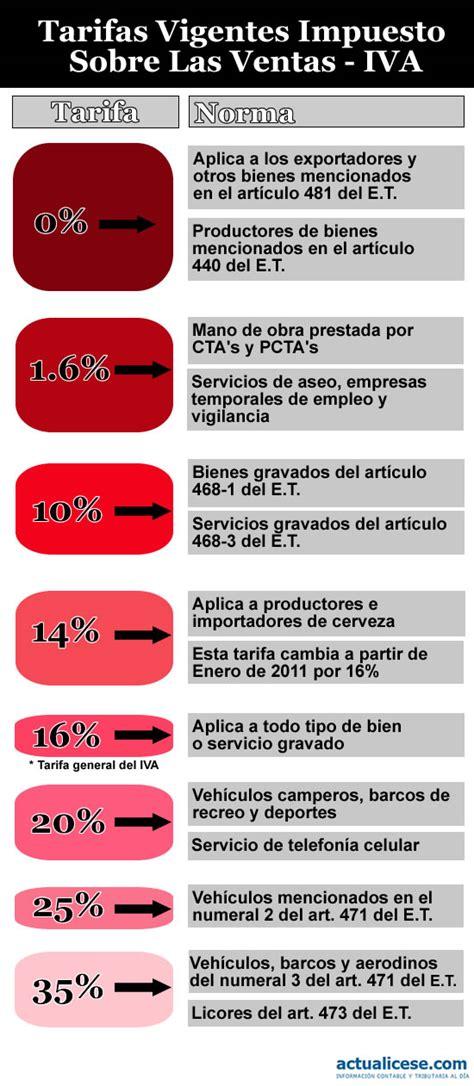 base minima para practcar retencion a empleados 2015 tarifas de retencion 2016 share the knownledge